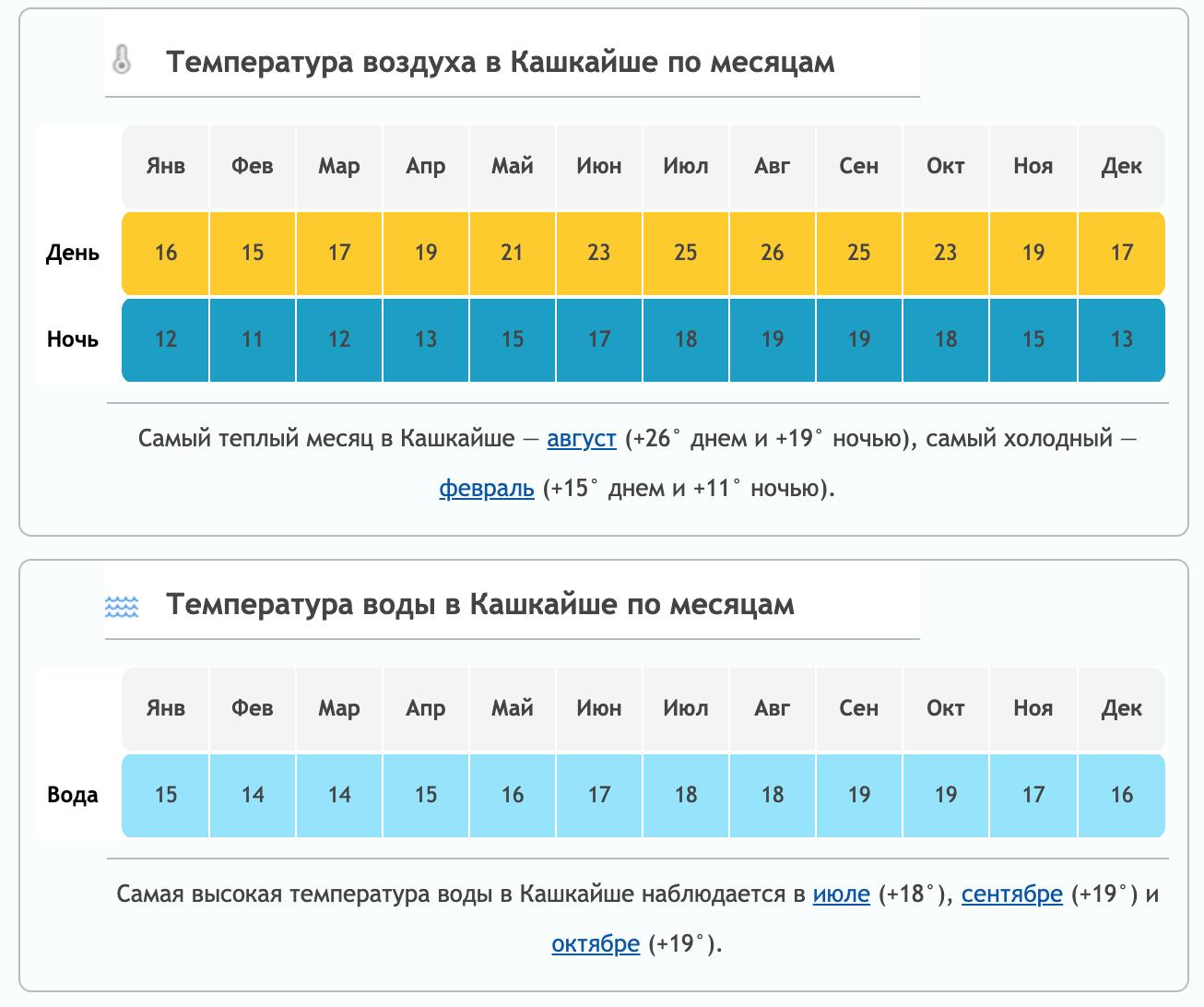 Погода в Кашкайше