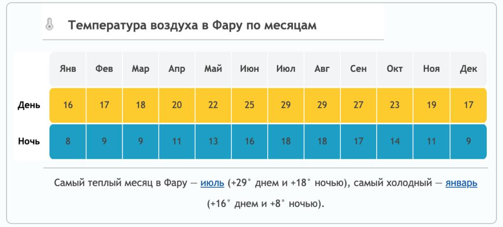 Погода в Фару по месяцам